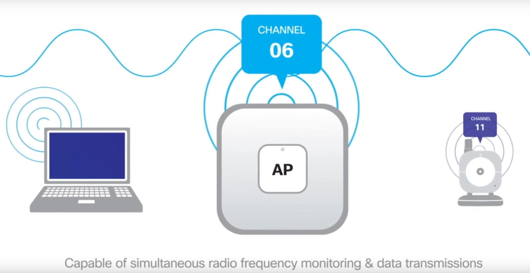 สร้างระบบ Wireless องค์กรให้เข้มแข็งด้วย Cisco Aironet